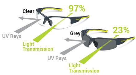 Not All UV Lenses Are Created Equal
