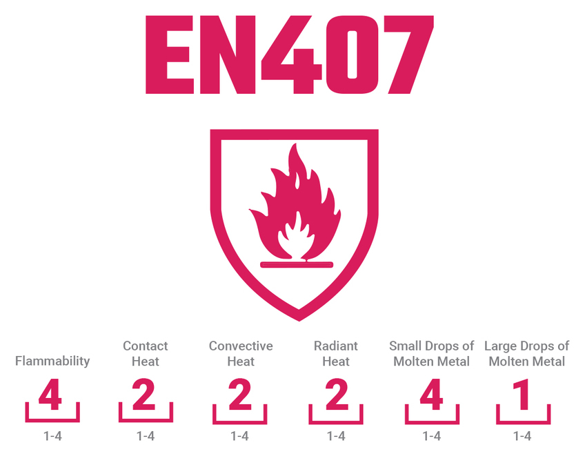 Getting to the Bottom of EN407: Thermal Protection