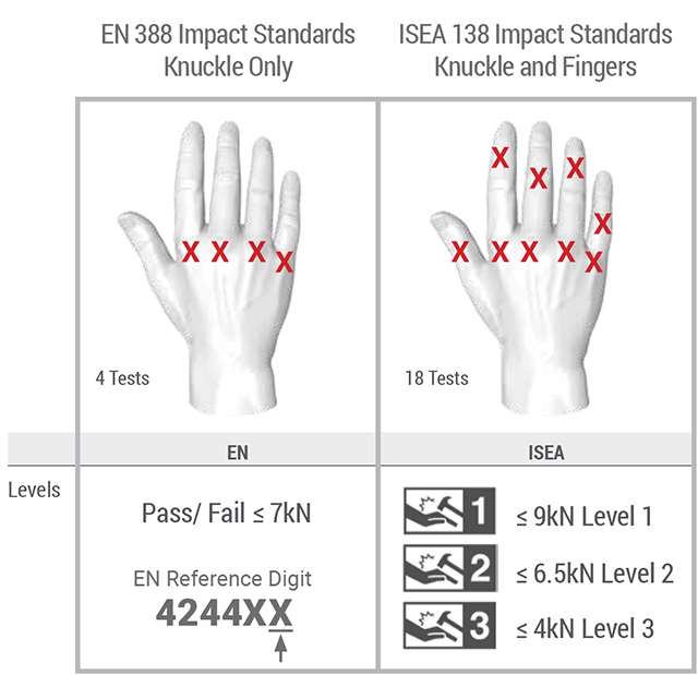 Your Quick Guide to the New ANSI/ISEA 138 Impact Standard