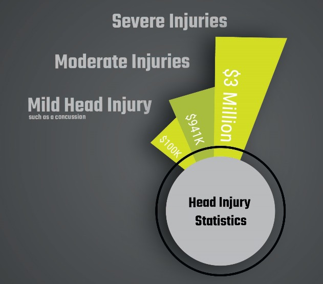 The Hard Truth about Safety Helmet Injuries and Statistics