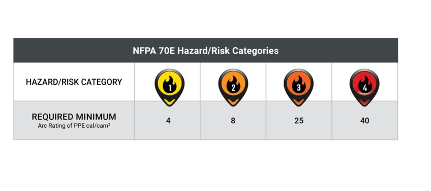 arc flash ratings