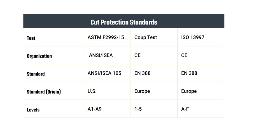 Cut Resistant Standards Explained