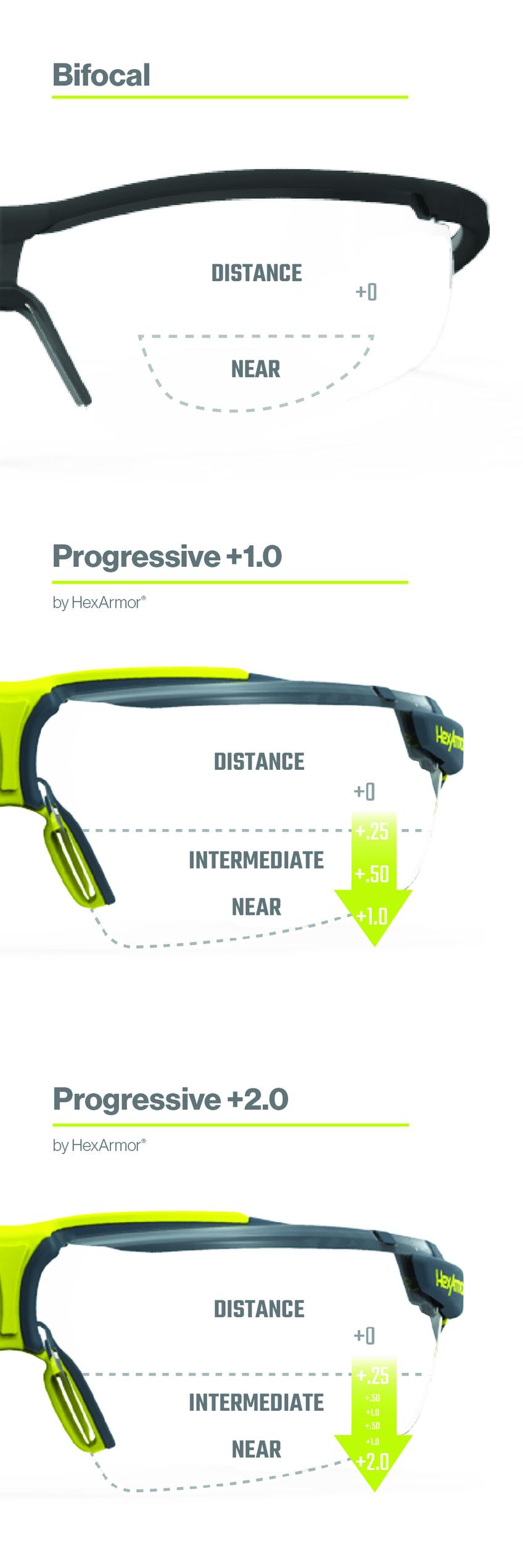 Bifocal Lens vs Progressive Lens