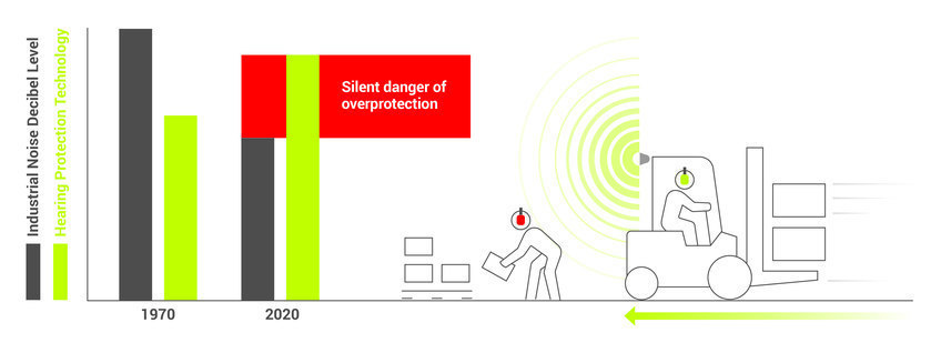 dangers of overprotecting with hearing protection
