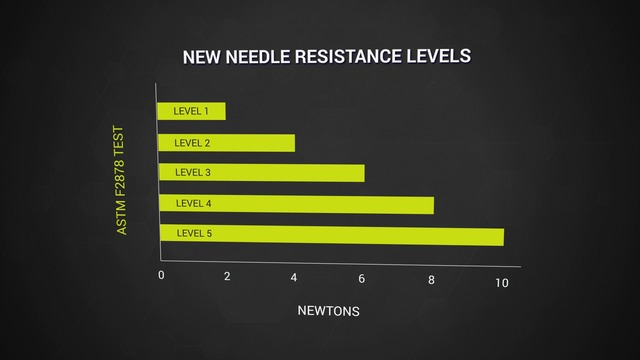 Needlestick Puncture Testing | 2016 Changes to Hand Safety Standards