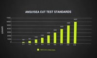 Cut Testing Standards | Overview 2016 edition